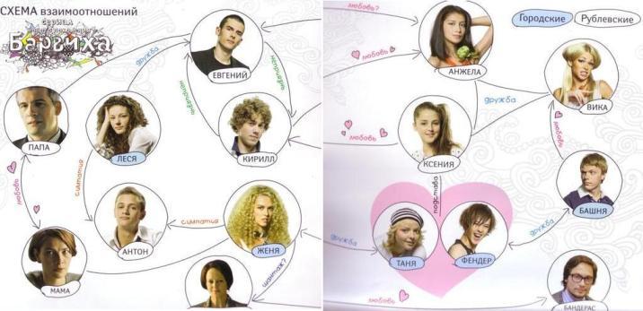 Схема отношений героев сериала